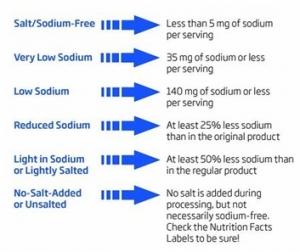 تاثیر نمک بر سلامتی