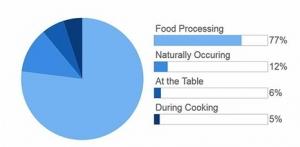 راهنمای کامل اندازه گیری نمک در غذا 1