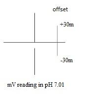 نحوه ی صحیح نگه داری الکترود pH 4