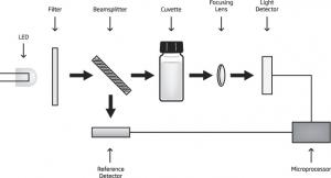 فتومتر و pH متر رومیزی HI83325 5