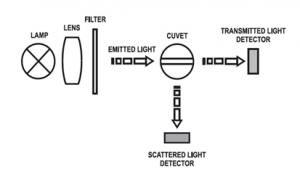 کدورت سنج رومیزی مدل HI88703-02 1