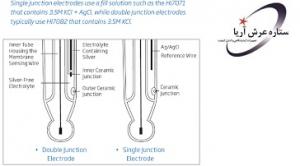 الکترود pH مدل HI1143B